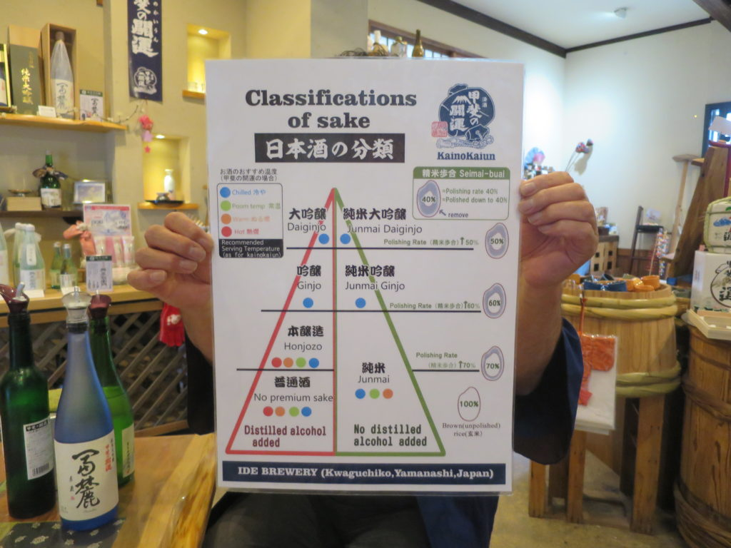 Klassifizierung von Sake